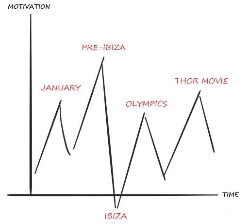 Motivation Graph.jpg