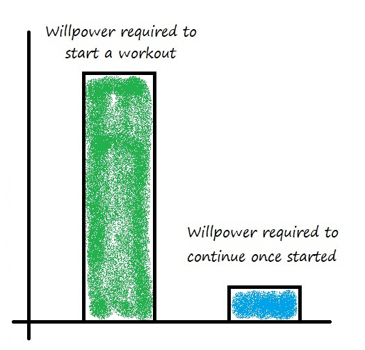 Workout Willpower Graph 2.jpg