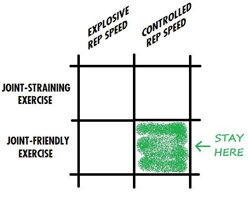 Safer Bodyweight Training.jpg