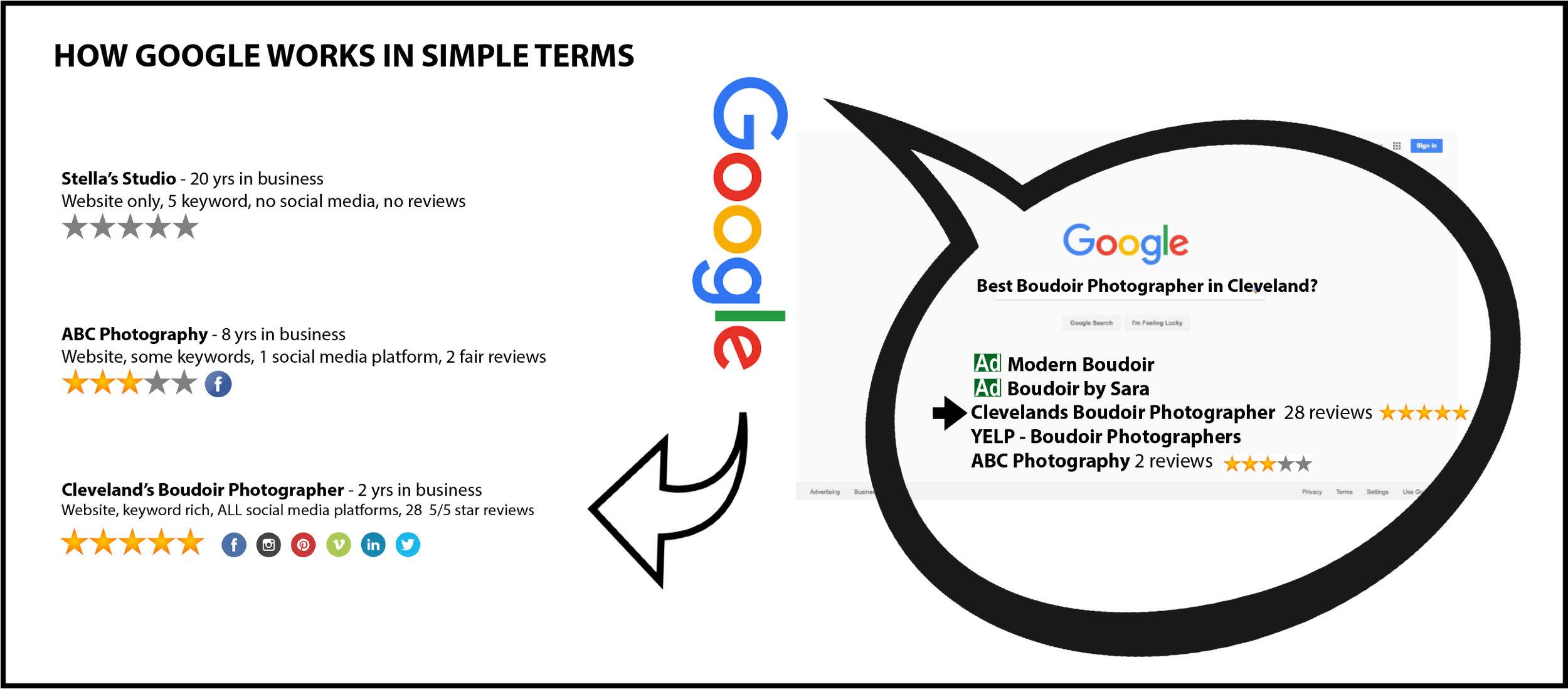 how google seo keywords social media works.jpg