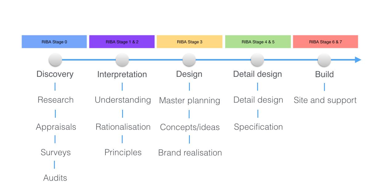 RIBA Process