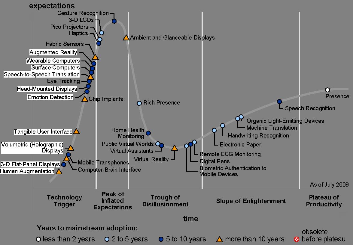 gartner-hype-cycle-2009.png