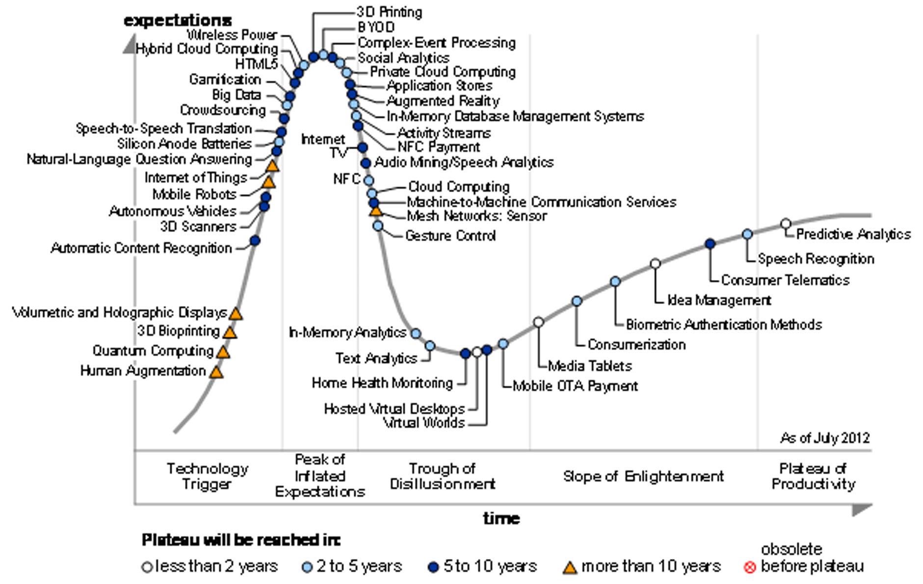 gartner-hype-circle-for-emerging-technologies-2012.jpg