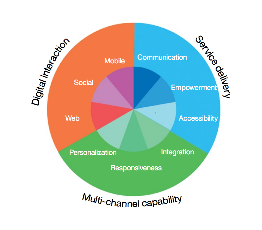 The categories and sub-categories used in the IBM Travel Experience Index assessment.