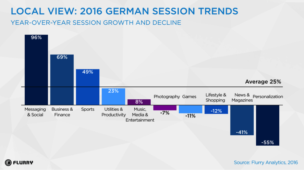 Flurry-Analytics-Europa-Report.png