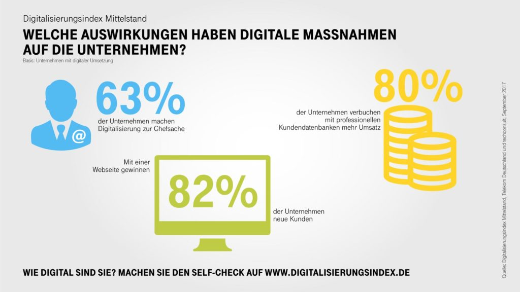 Infografik-Digitalisierungsindex-Mittelstand-Highlights-1024x576.jpg