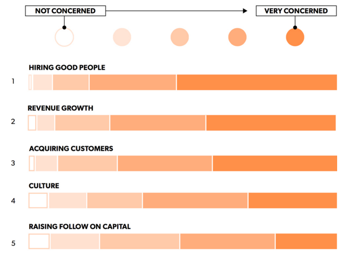 Image Source: First Round Review State of Startups