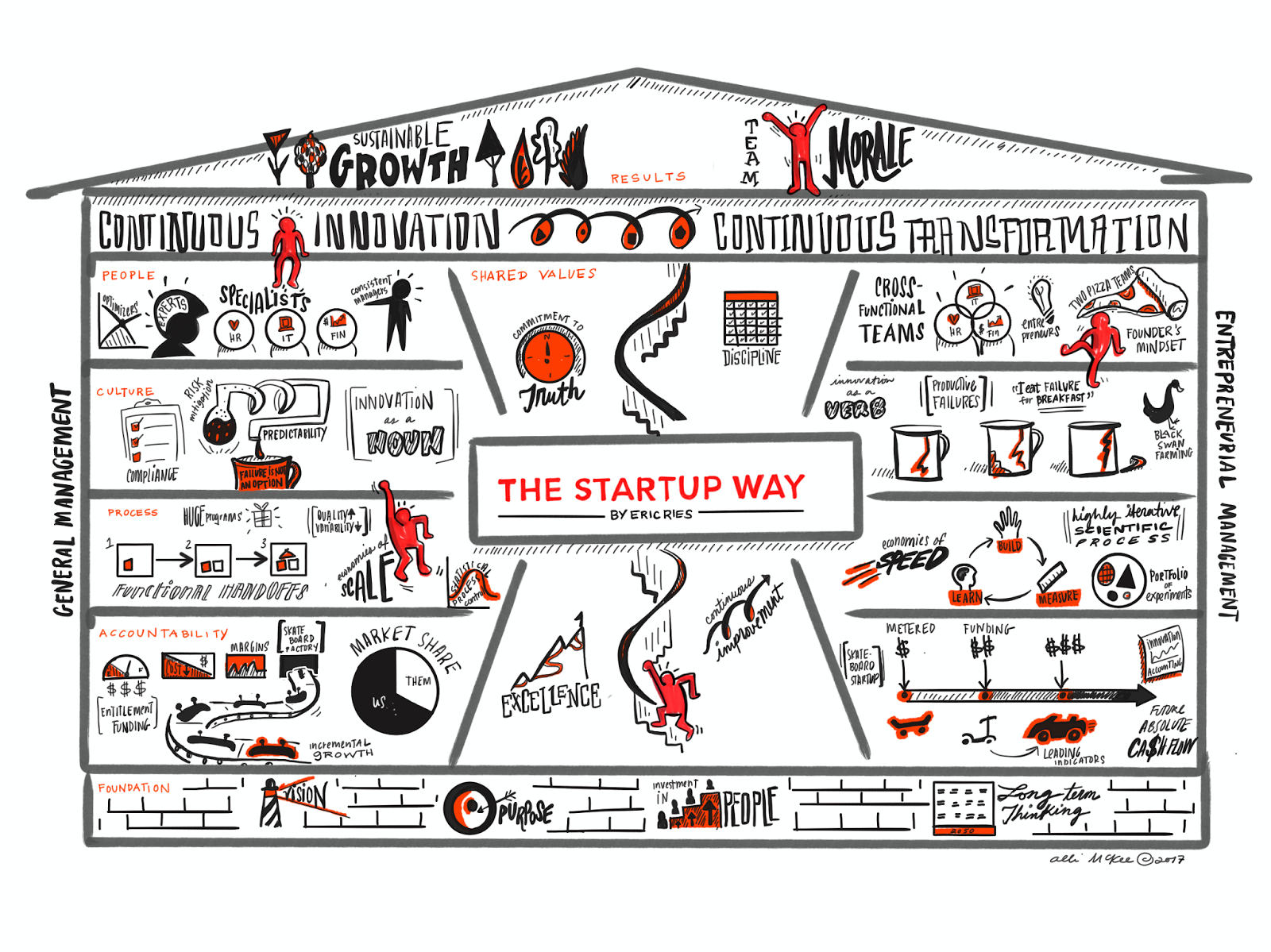 The Impact of The Startup Way