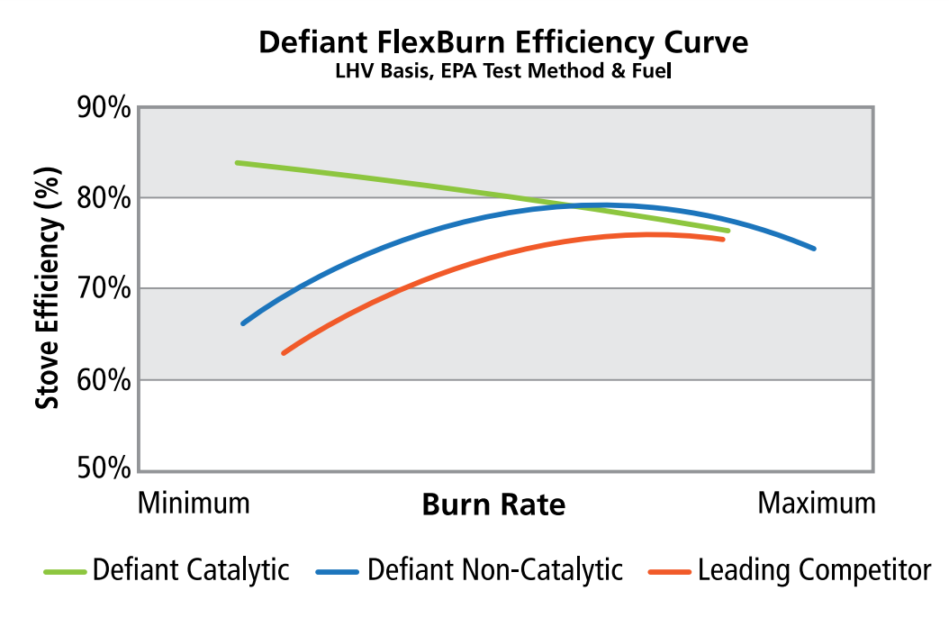 godbyhearthandhome vermont castings defiant flexburn efficiency curve chart