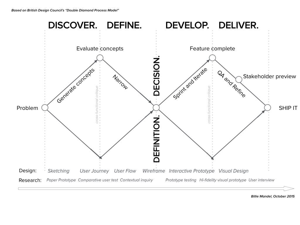 Defining the Design Process