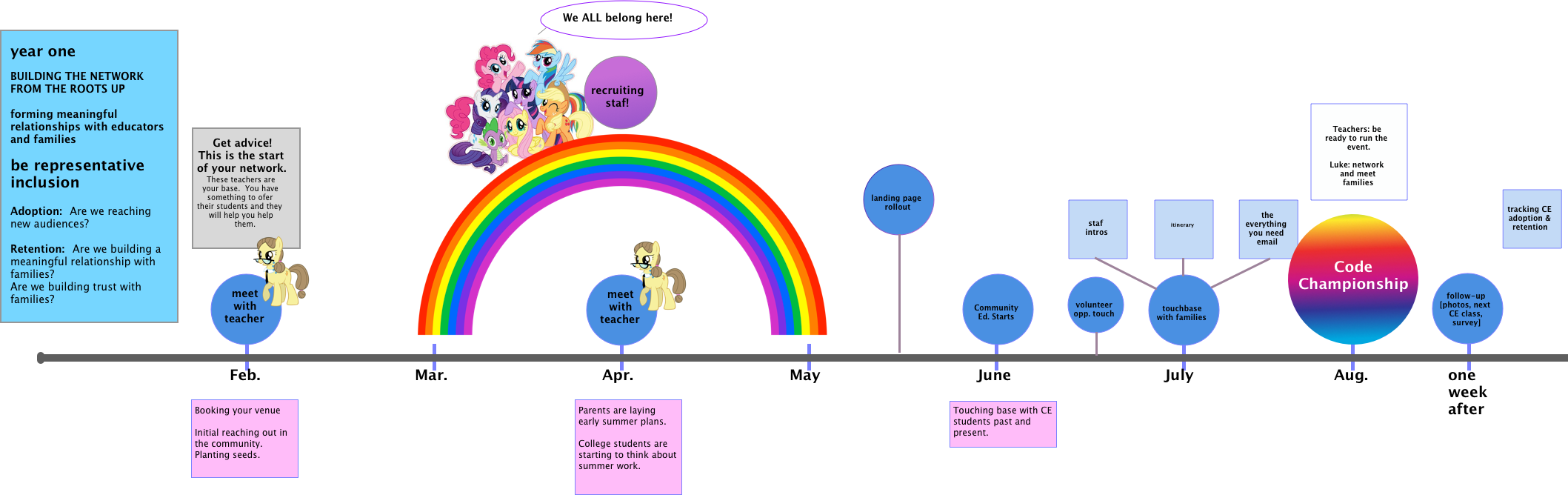 """Source images for ponies: hasbro.com """"My Little Pony"""" A part of the strategy timeline meant to orient my client back to their mission and strategy."""