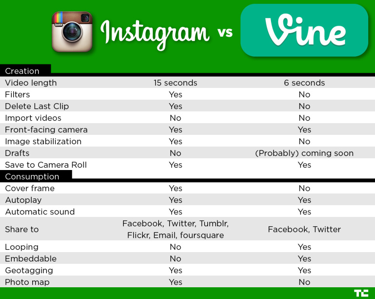Graph from Tech Crunch from June 20, 2013: https://techcrunch.com/2013/06/20/instagram-video-vs-vine-whats-the-difference/