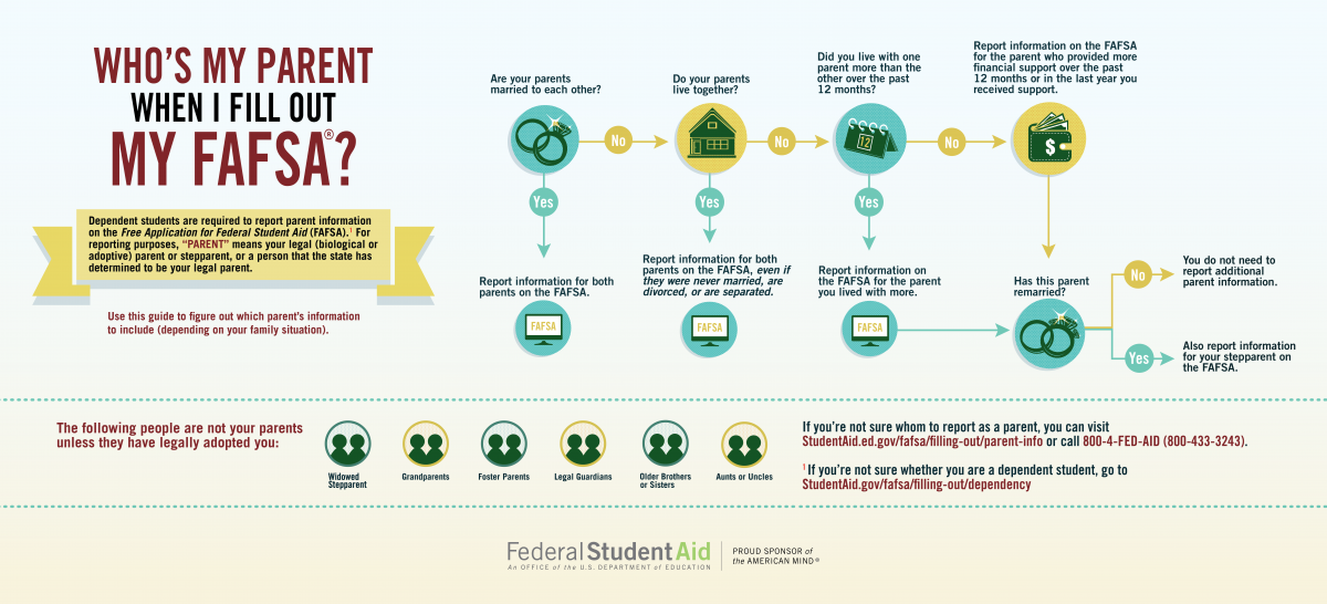 parent filing status for the FAFSA