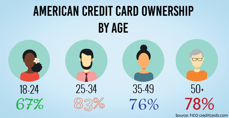 americans-who-have-credit-cards.jpg