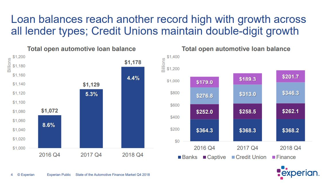 From the  State of the Automotive Finance Market Q4 2018 .