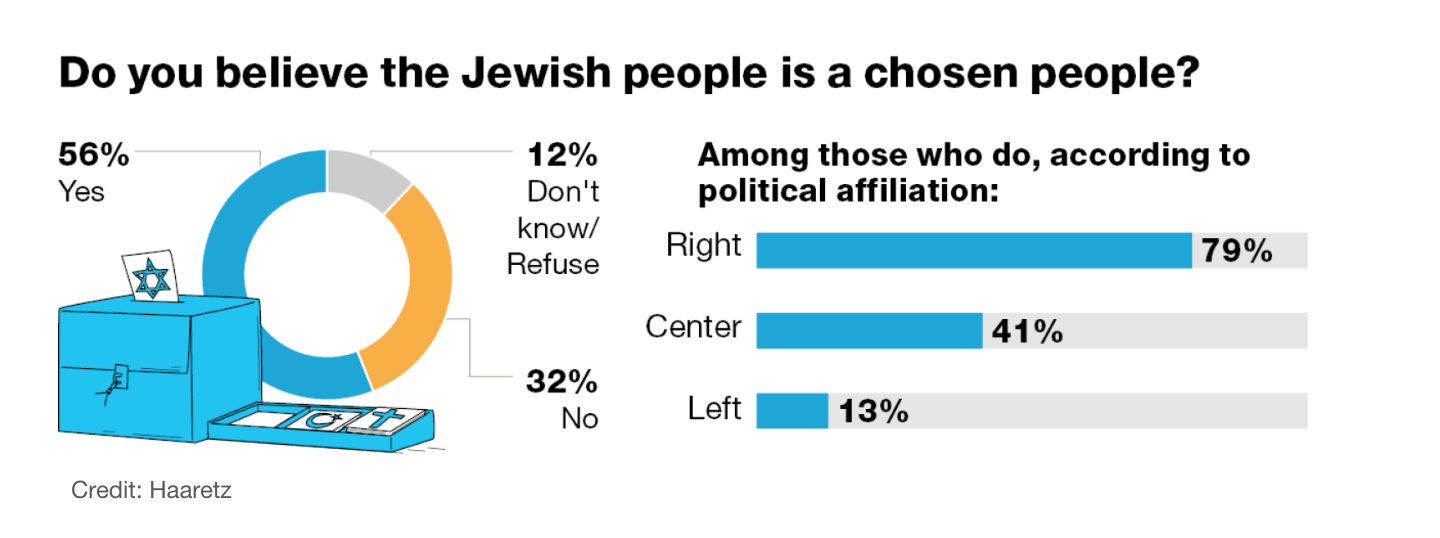 56% of Israeli Jews see themselves as chosens.
