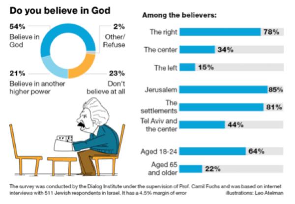 believe in God?.png