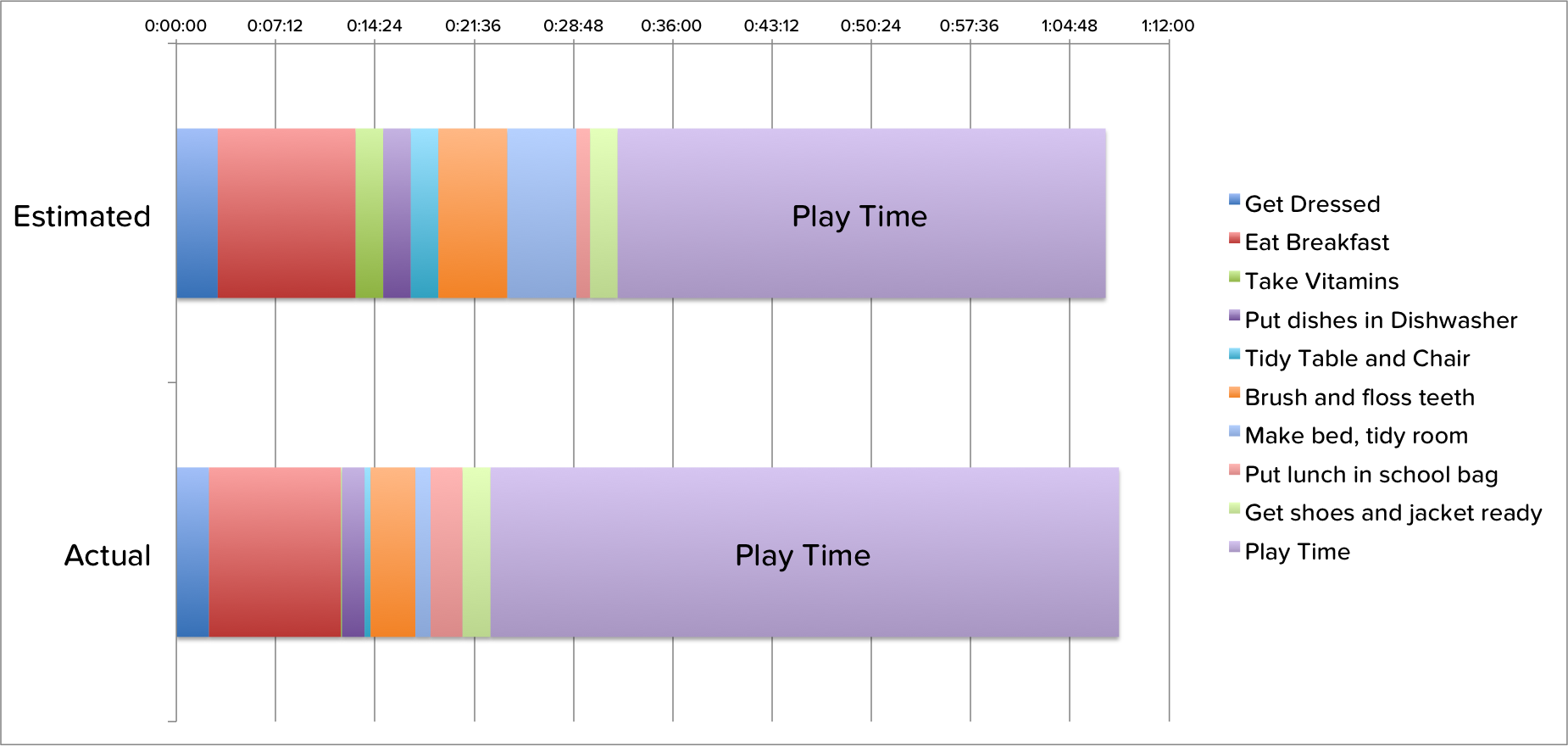 Leo's overall routine stacked, estimated vs. actual