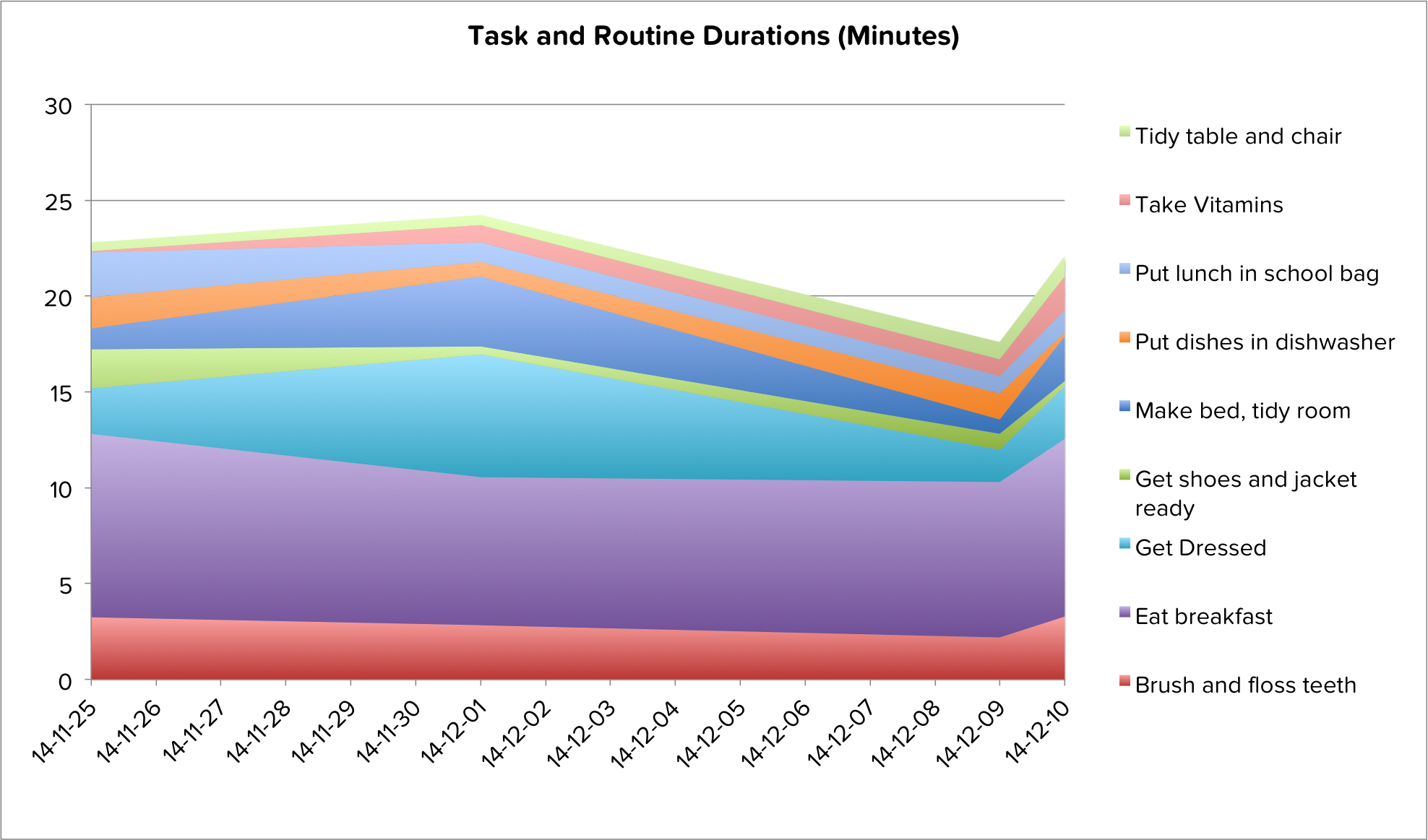 Leo's Routine Task Durations, Nov 25th to December 10th.