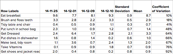 Leo's duration data table, sorted by coefficient of variation.