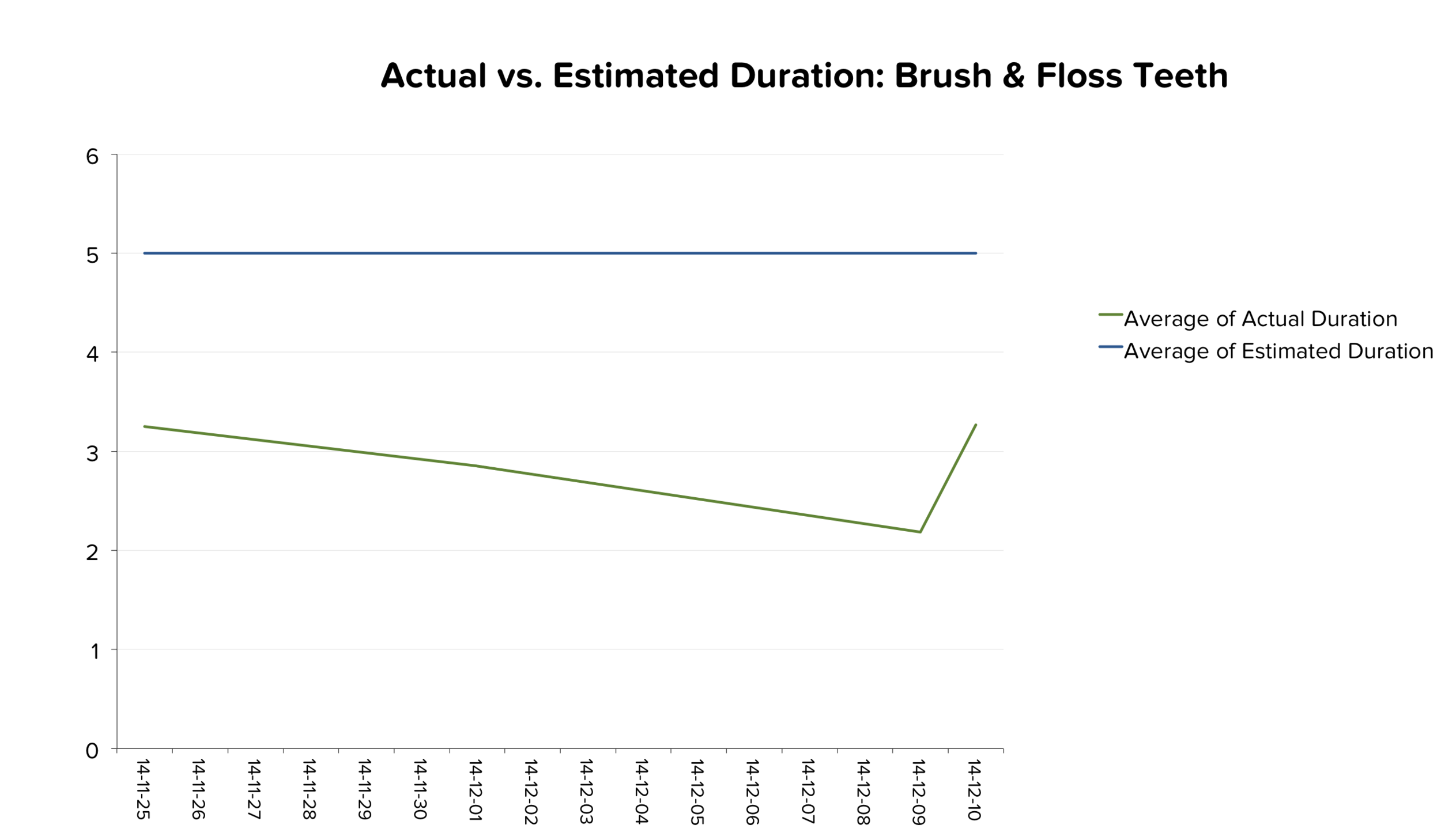 Looks like Leo could be ready to reduce the target by 1 minute, but I won't do this because I don't want him to rush through brushing teeth just yet.