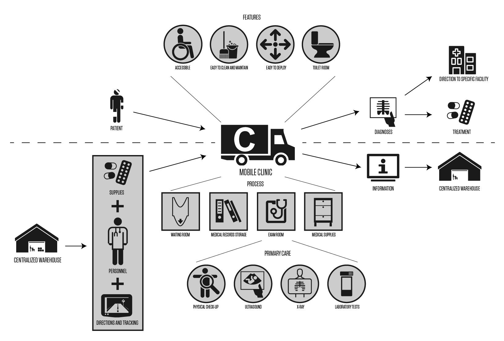 Mobile Clinic Diagram