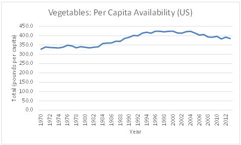 Figure 4.1 Trend of Vegetables: Per Capita Availability in the US