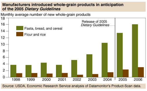 Figure 5.2 Trend on Whole-Grain Product Introduction by Manufacturers