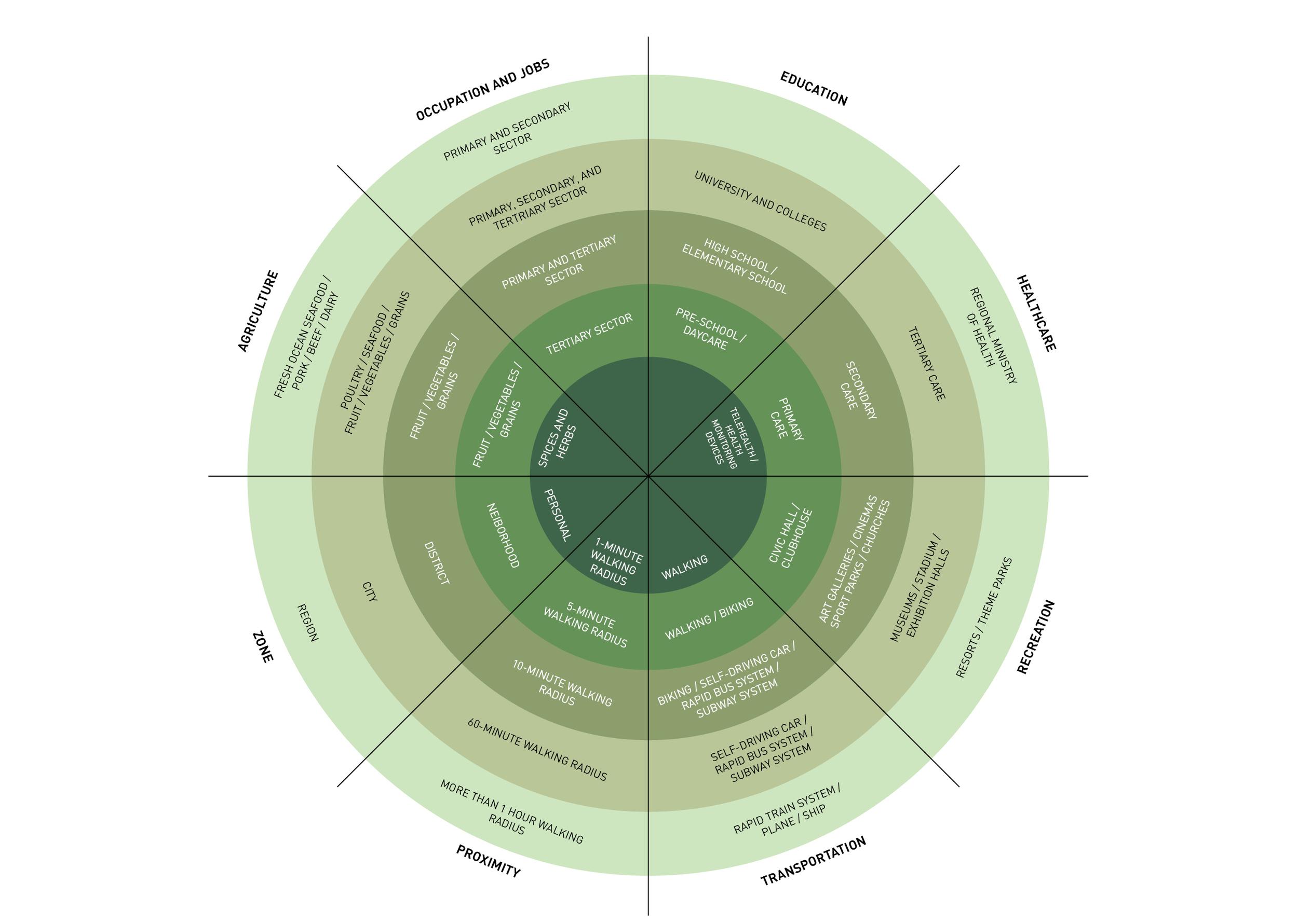 Proximity Zoning Diagram