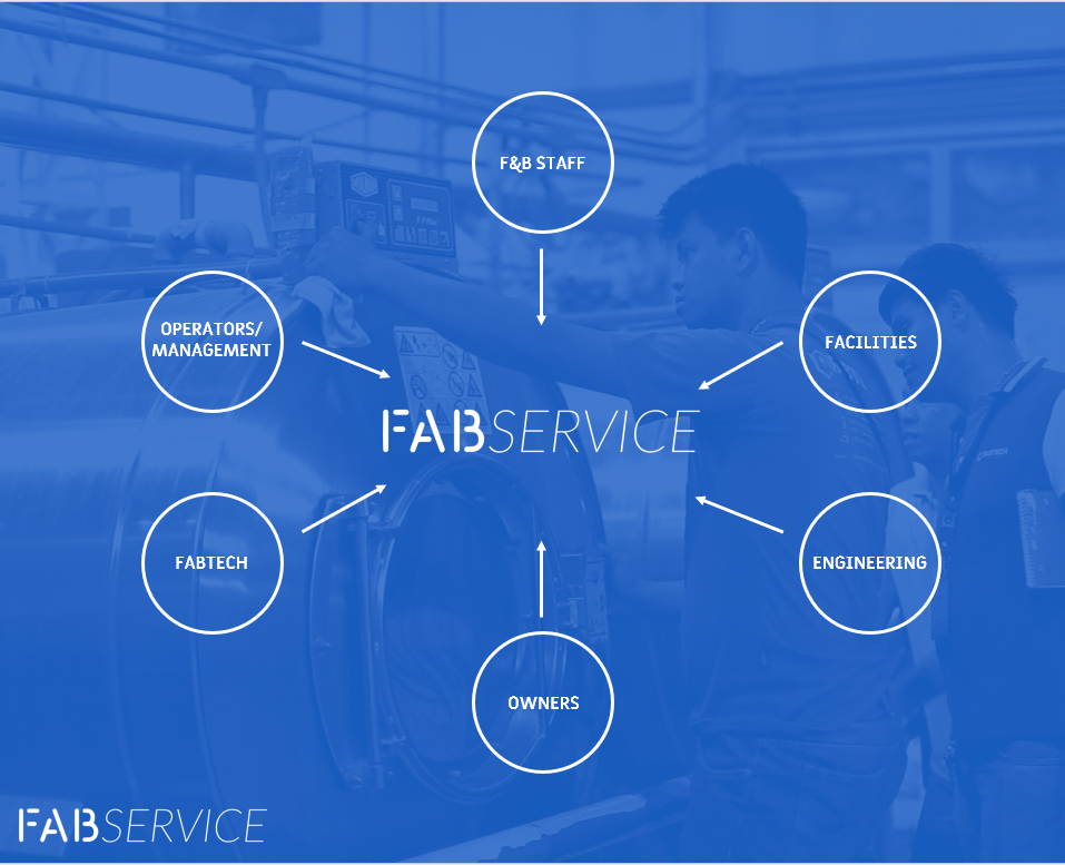 Our Solution - • Internally developed cloud-based database system that can be accessed via multiple platforms.• View and track all equipment, service orders, and service quotations.• Generate reports and service orders through the app.• Can be accessed by multiple users using automated signatures creating a transparent network.