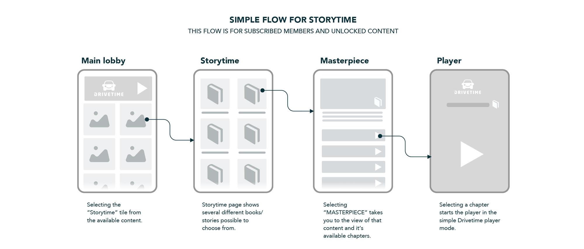 Simple-Storytime-flow.jpg