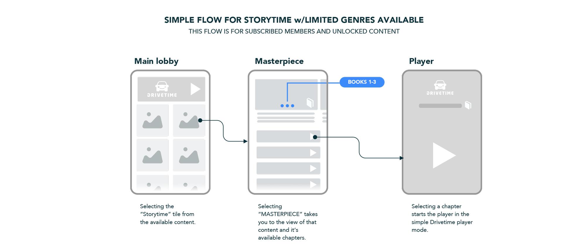 Simple-Storytime-flow_2.jpg