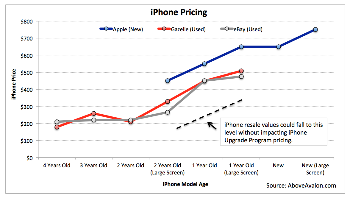 Notes: Pricing is for entry-level storage.Gazelle and eBay prices are for unlocked models.