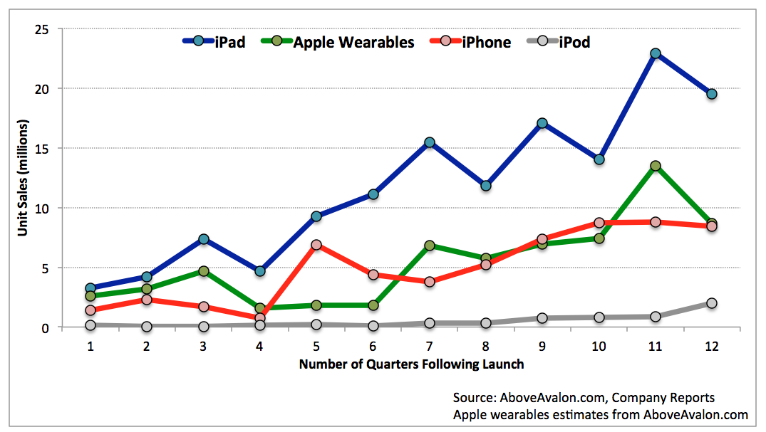 Note: AboveAvalon.com projections used for wearables sales quarters 9 to 12.