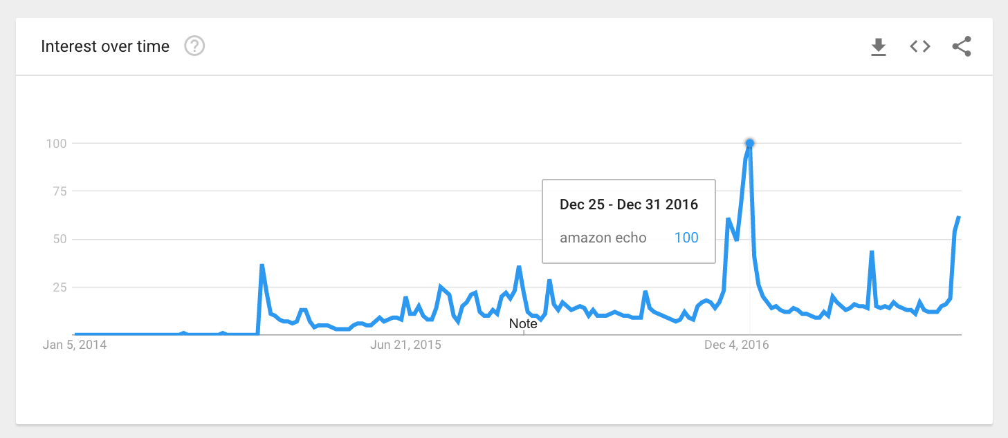 """Google Trends results for """"Amazon Echo"""" in the U.S."""