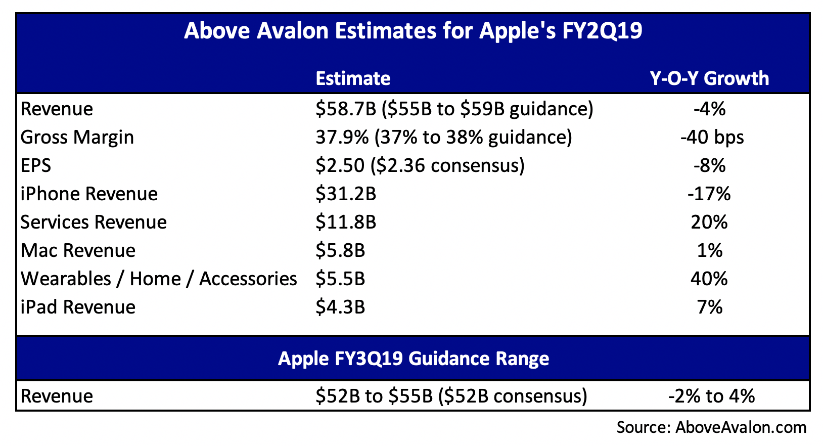Estimates for Apple's FY2Q19 (AboveAvalon.com)