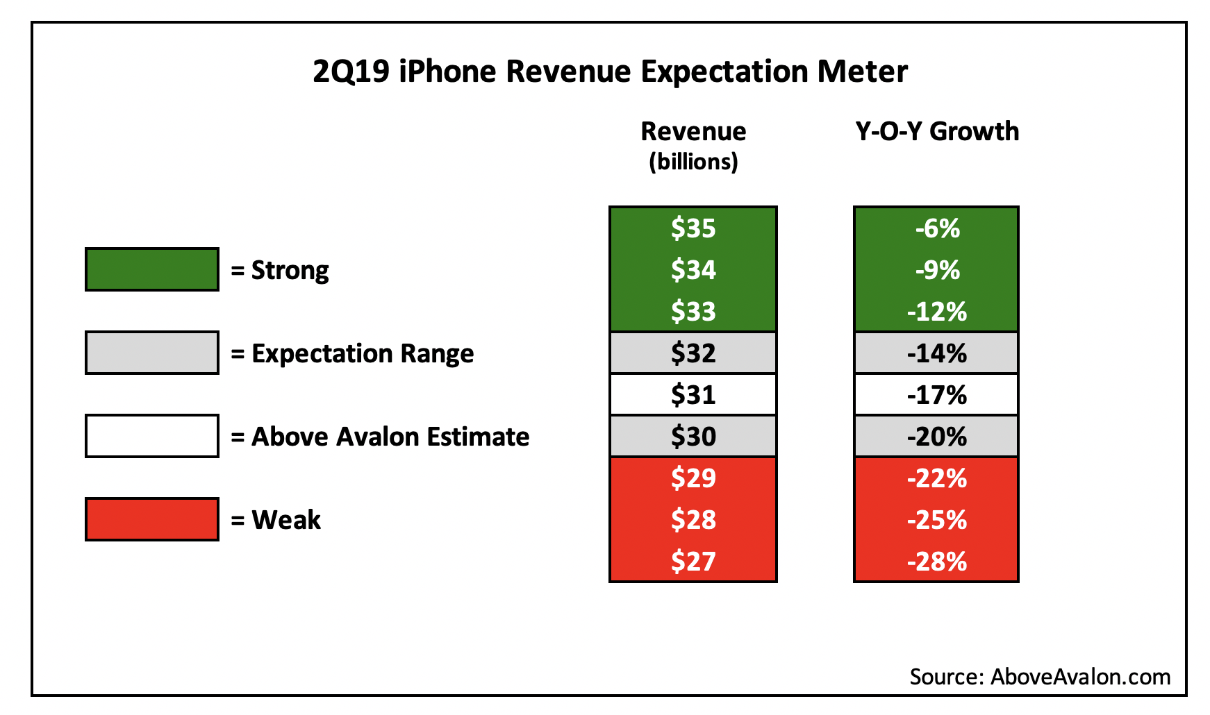 2Q19 iPhone Revenue Expectation Meter (AboveAvalon.com)