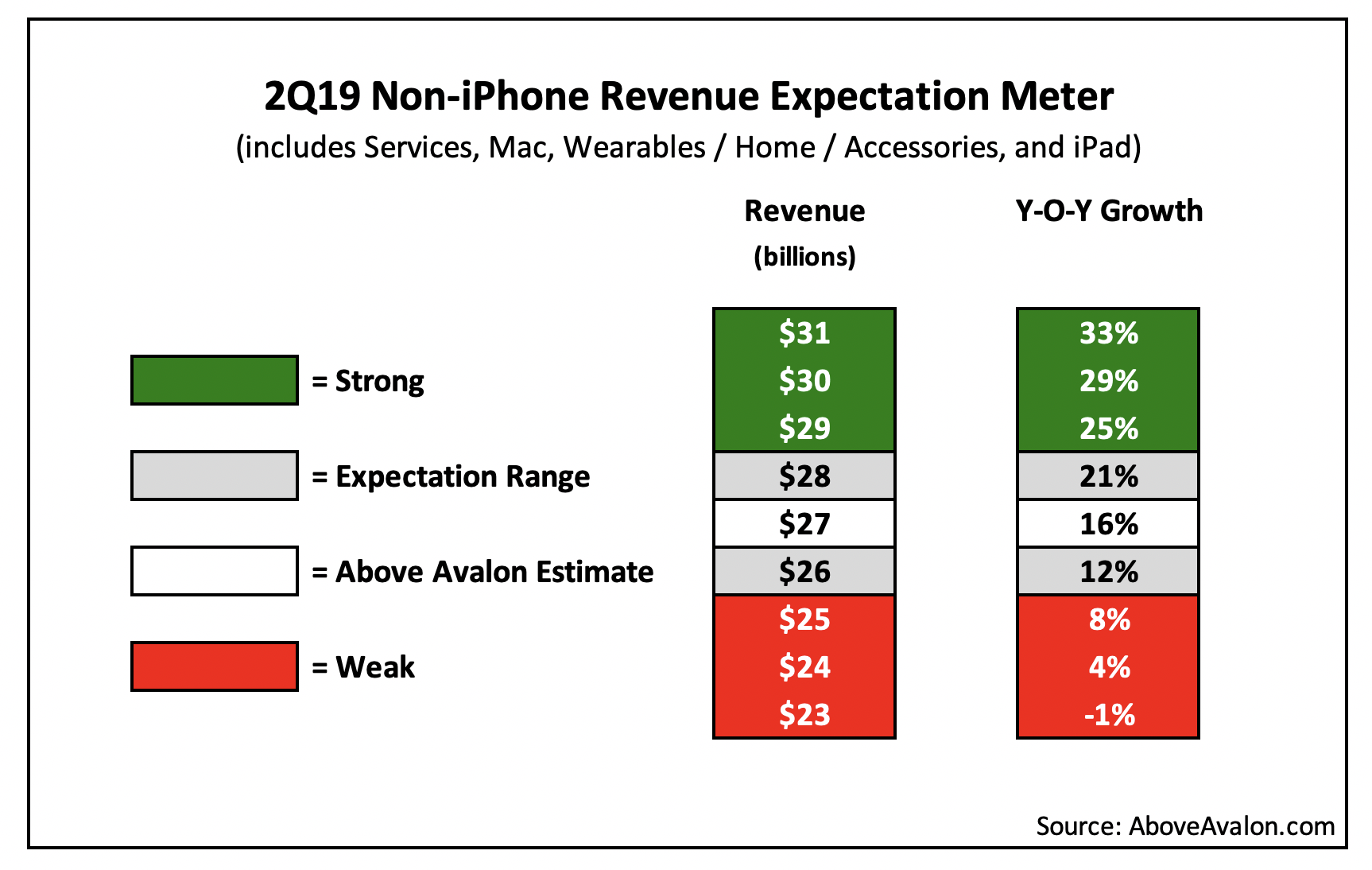2Q19 Non-iPhone Revenue Expectation Meter (AboveAvalon.com)