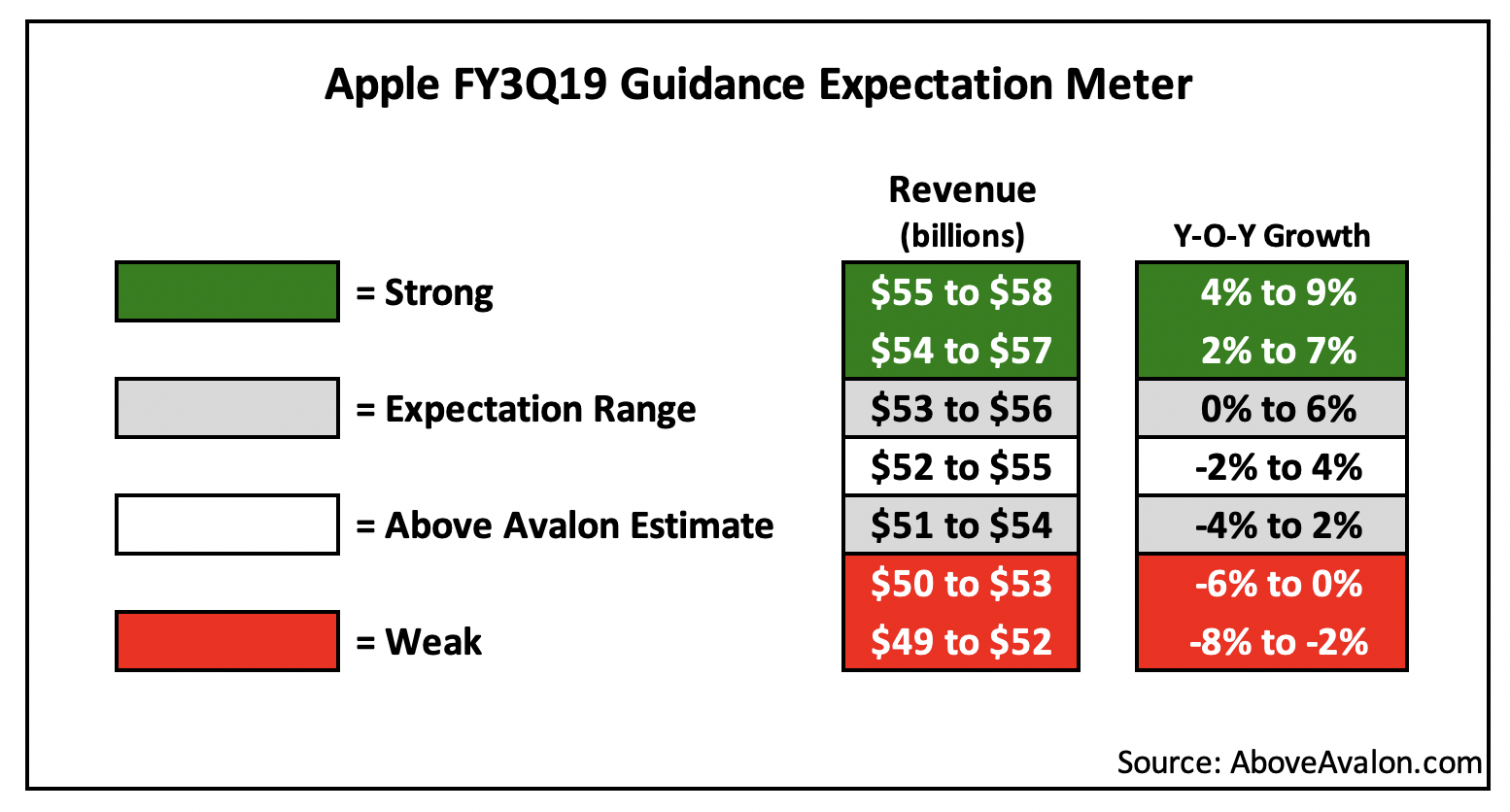 Apple FY3Q19 Guidance Expectation Meter (AboveAvalon.com)