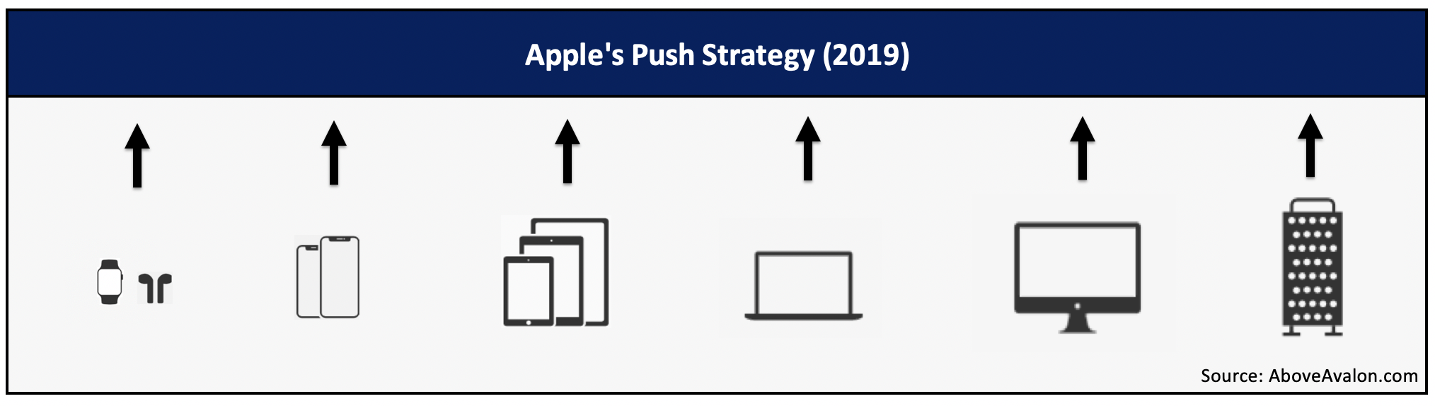 Apple's Push Strategy (Above Avalon)