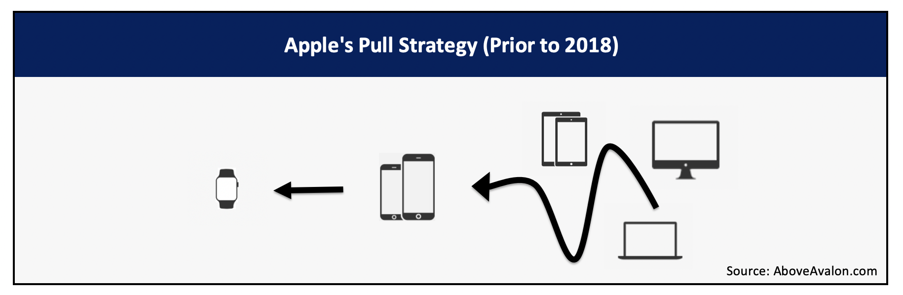 Apple's Pull Strategy (Above Avalon)