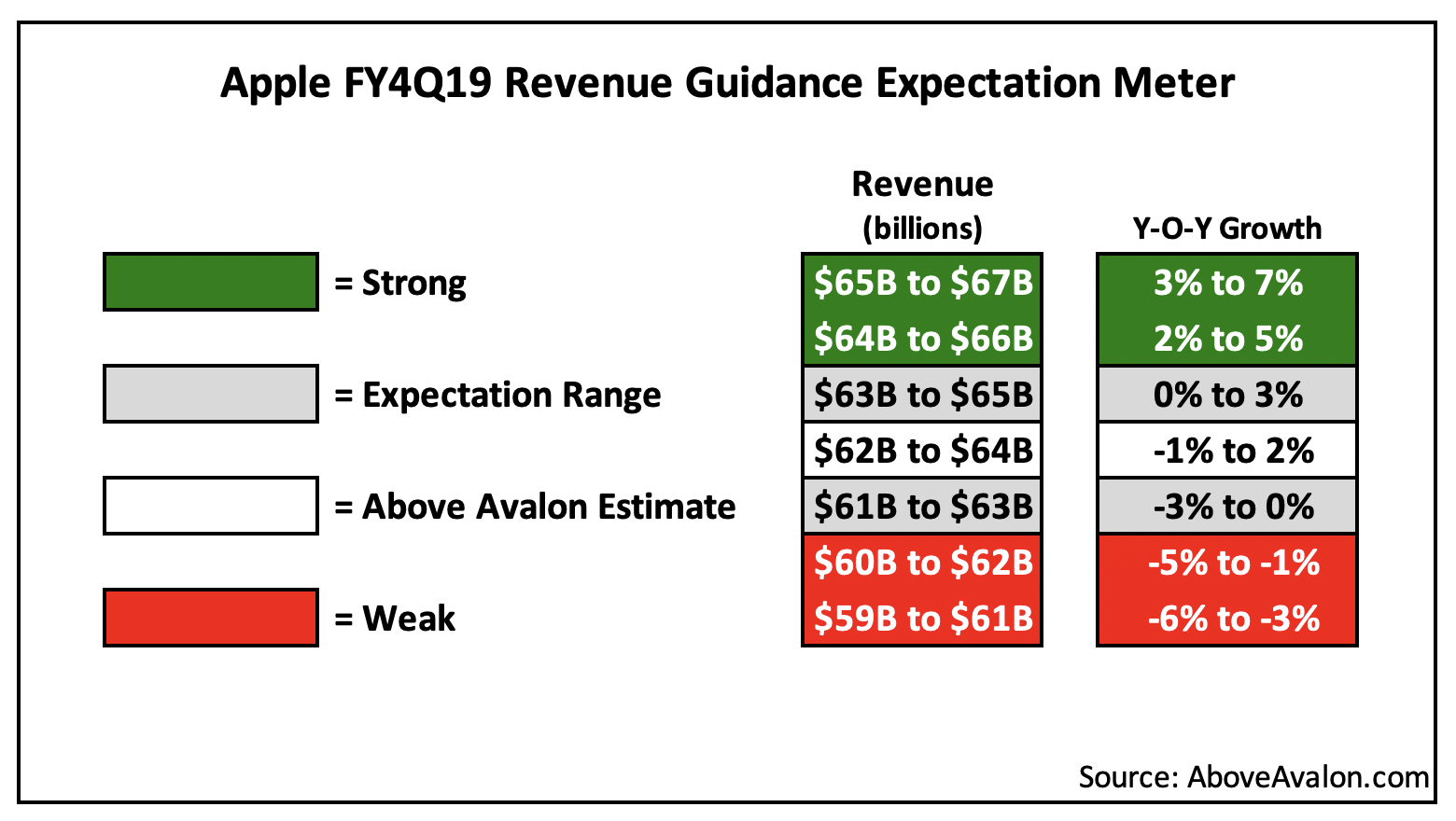 Apple 4Q19 Revenue Guidance Expectation Meter (Above Avalon)