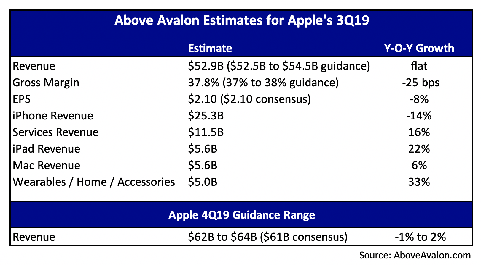 Above Avalon Estimates for Apple's 3Q19