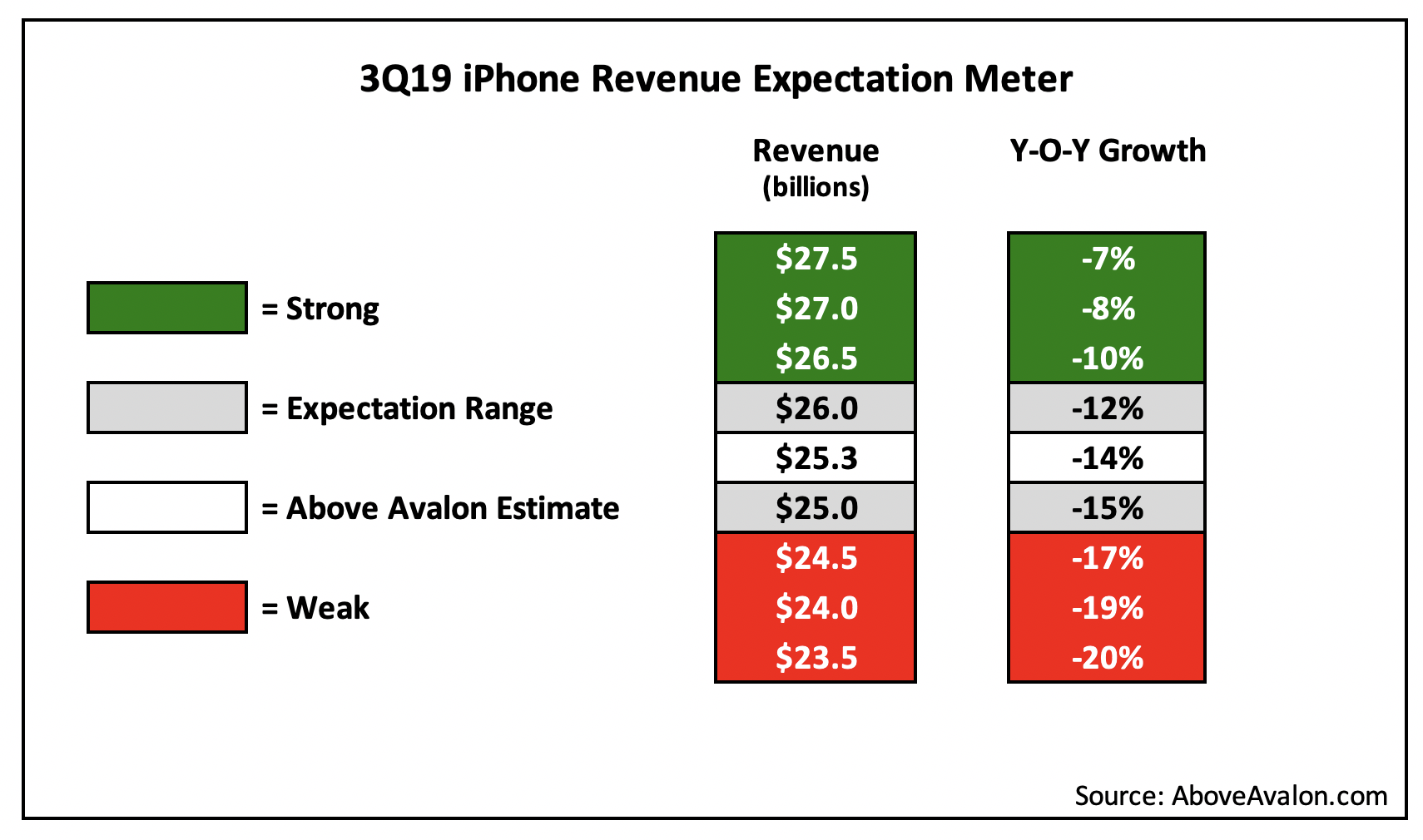 3Q19 iPhone Revenue Expectation Meter (Above Avalon)