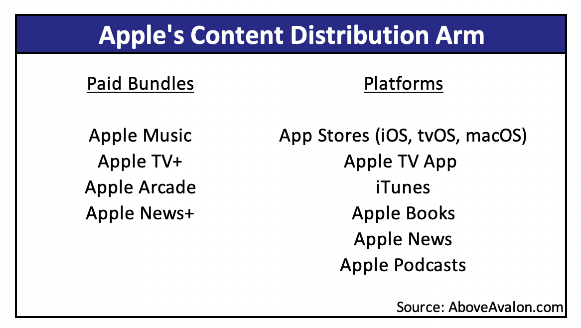 Apple's Content Distribution Arm (Above Avalon)