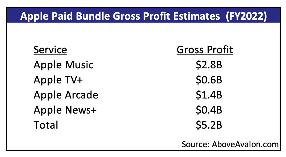 Apple Paid Content Bundle Gross Profit Estimates (Above Avalon)