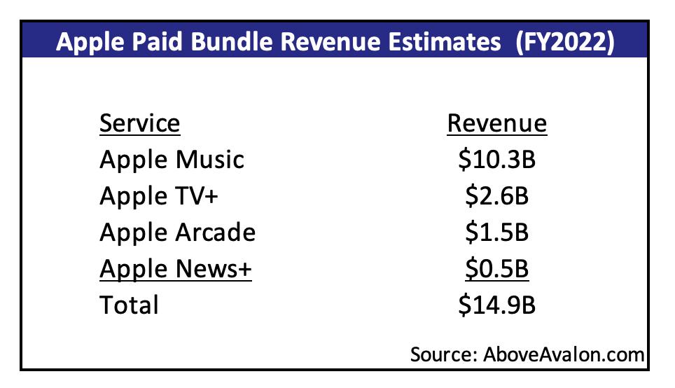 Apple Paid Content Bundle - Revenue Estimates (Above Avalon)