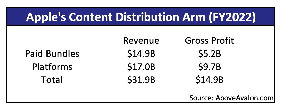 Apple's Content Distribution Arm - Revenue and Gross Profit Estimates (Above Avalon)