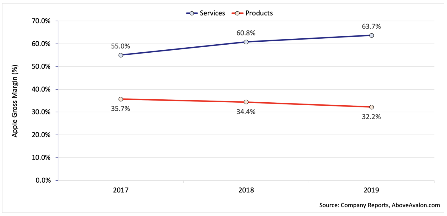 Apple Gross Margin (Percent of Revenue) - Products vs. Services (Above Avalon)