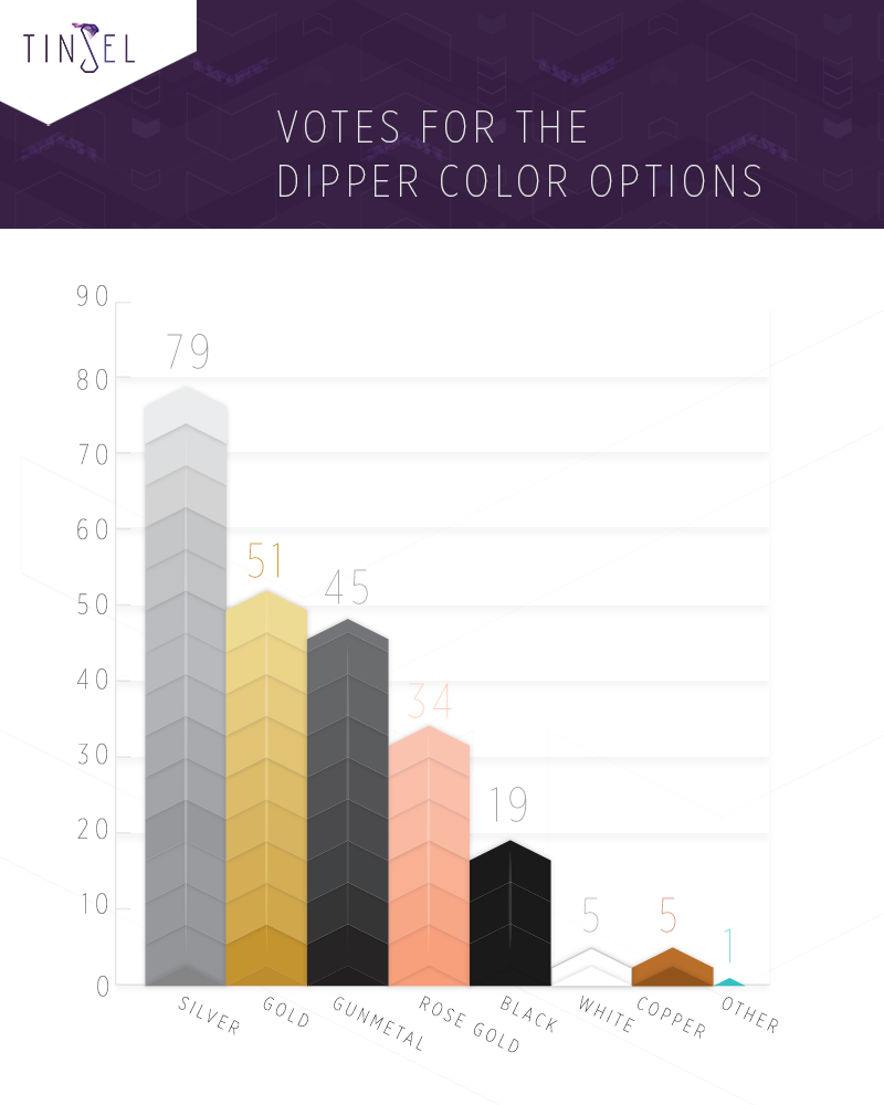 This bar graph shows which colors received the highest votes in our survey.